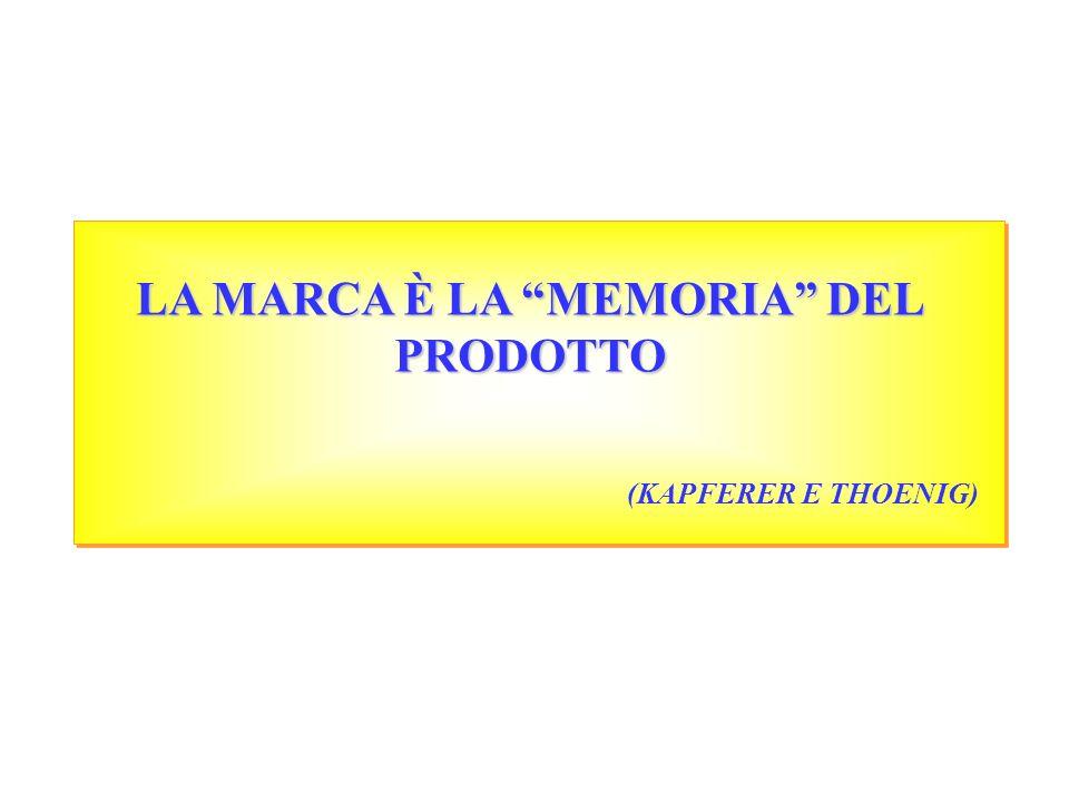 LA MARCA È LA MEMORIA DEL PRODOTTO (KAPFERER E THOENIG)
