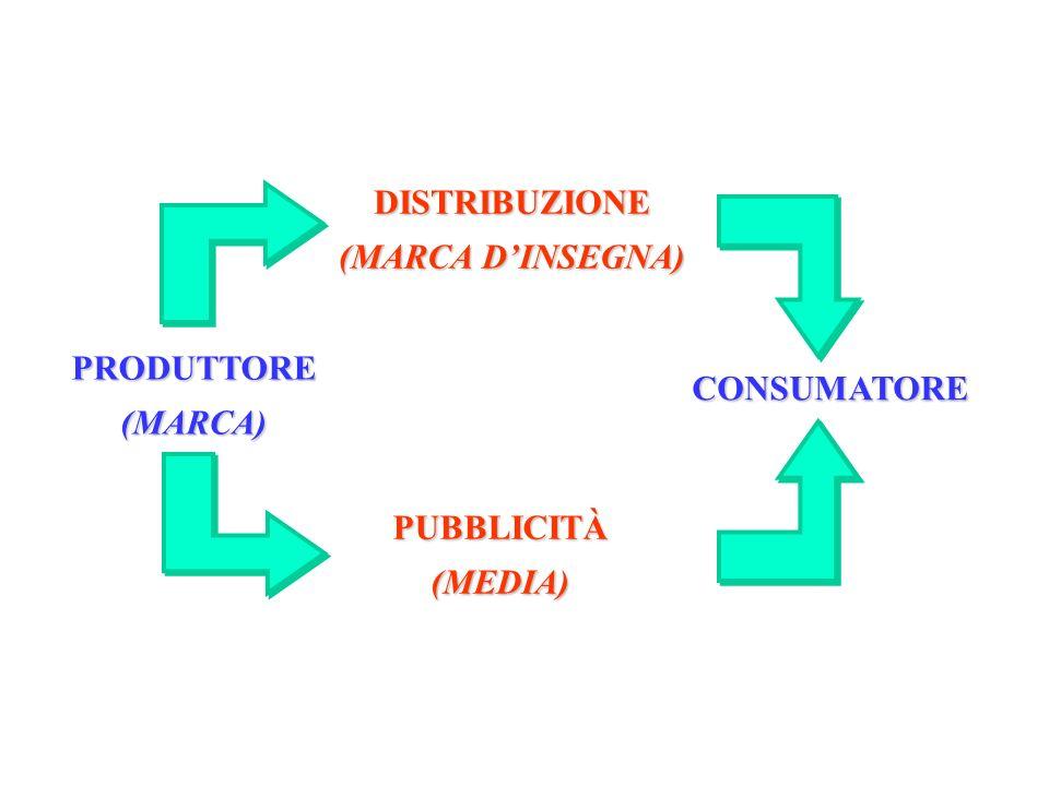 PRODUTTORE(MARCA) DISTRIBUZIONE (MARCA DINSEGNA) CONSUMATORE PUBBLICITÀ(MEDIA)