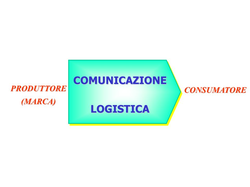COMUNICAZIONE LOGISTICA PRODUTTORE(MARCA) CONSUMATORE