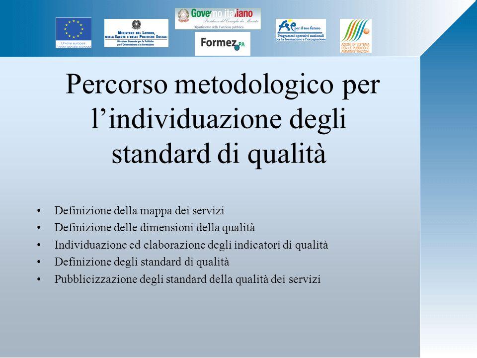 Percorso metodologico per lindividuazione degli standard di qualità Definizione della mappa dei servizi Definizione delle dimensioni della qualità Individuazione ed elaborazione degli indicatori di qualità Definizione degli standard di qualità Pubblicizzazione degli standard della qualità dei servizi