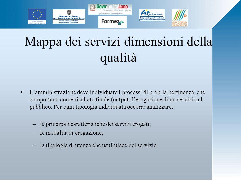 Mappa dei servizi dimensioni della qualità Lamministrazione deve individuare i processi di propria pertinenza, che comportano come risultato finale (output) lerogazione di un servizio al pubblico.