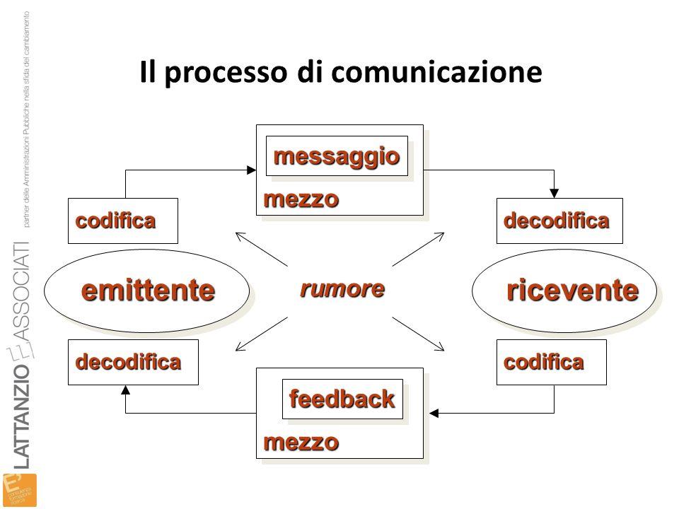 Il processo di comunicazione emittenteemittente mezzomezzo riceventericevente decodifica decodifica codifica codifica messaggiomessaggio mezzomezzo fe