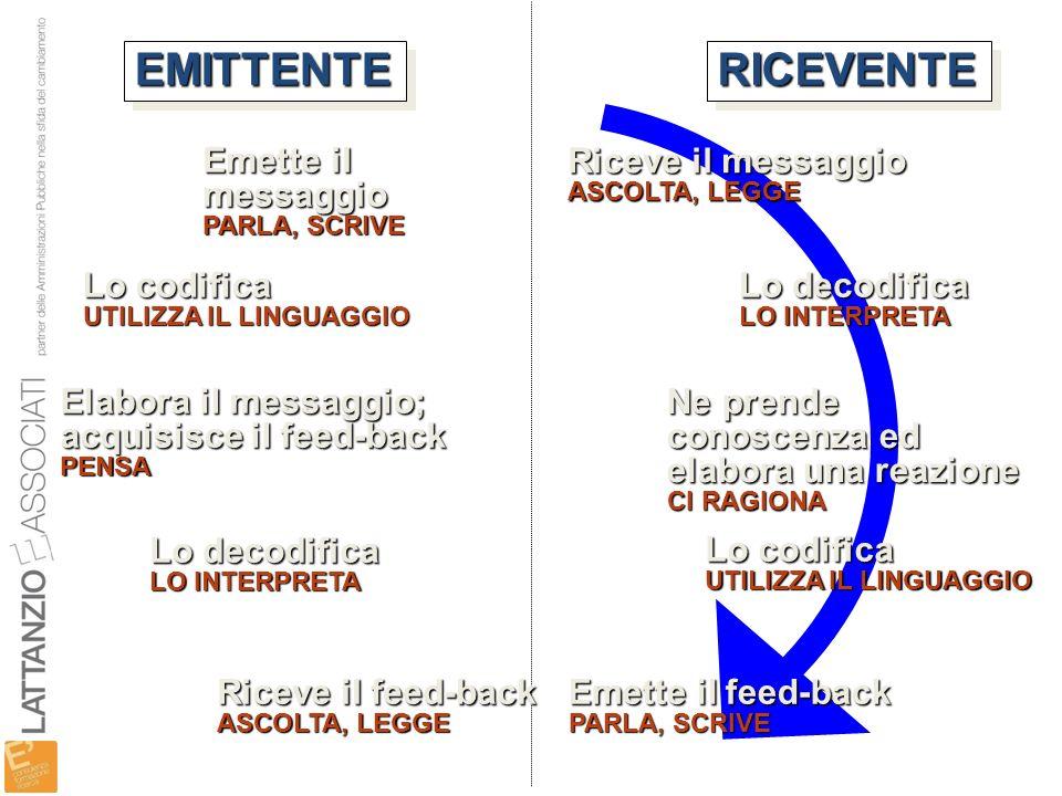 Elabora il messaggio; acquisisce il feed-back PENSA Lo codifica UTILIZZA IL LINGUAGGIO Emette il messaggio PARLA, SCRIVE Riceve il messaggio ASCOLTA,