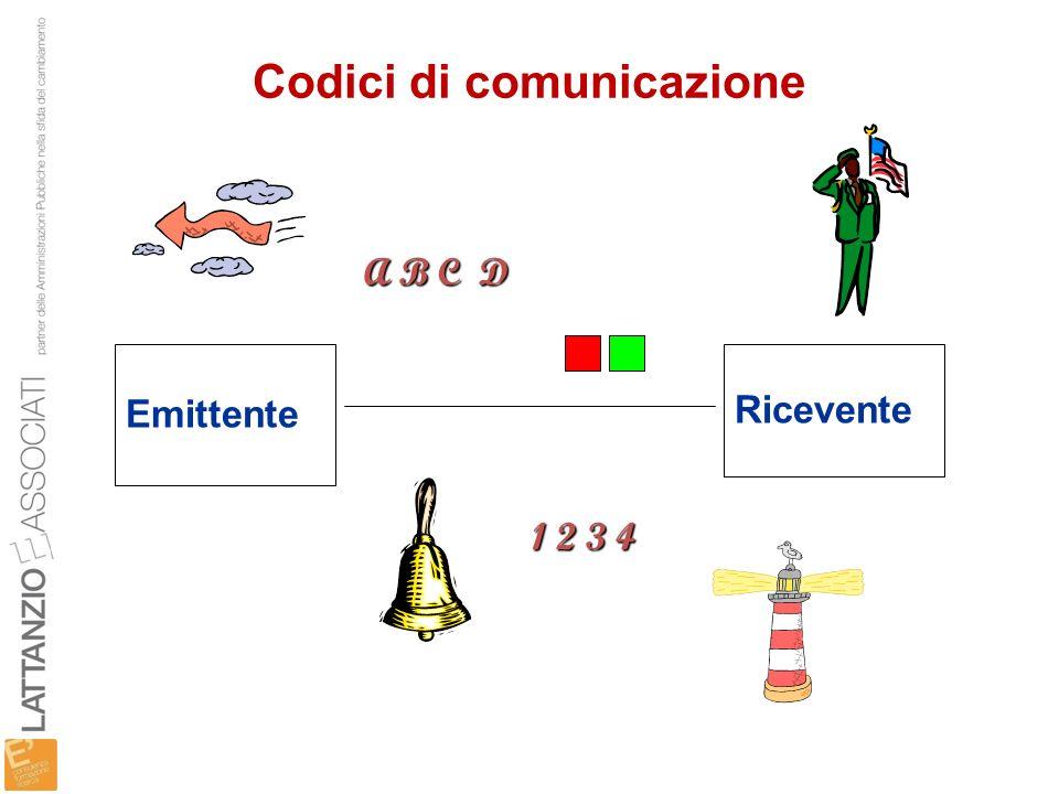 Codici di comunicazione Emittente Ricevente A B C D 1 2 3 4