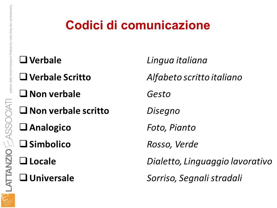 Codici di comunicazione VerbaleLingua italiana Verbale ScrittoAlfabeto scritto italiano Non verbaleGesto Non verbale scrittoDisegno AnalogicoFoto, Pia