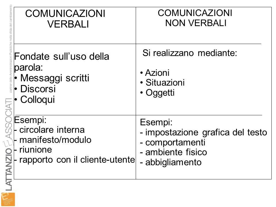 COMUNICAZIONI VERBALI Fondate sulluso della parola: Messaggi scritti Discorsi Colloqui Esempi: - circolare interna - manifesto/modulo - riunione - rap