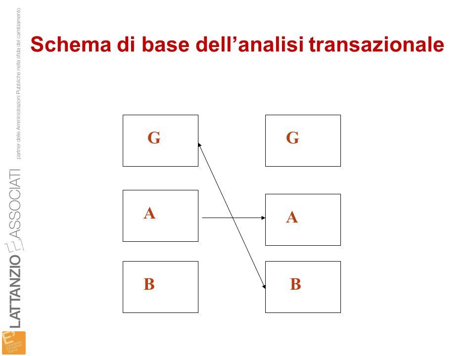 Schema di base dellanalisi transazionale BB A A GG