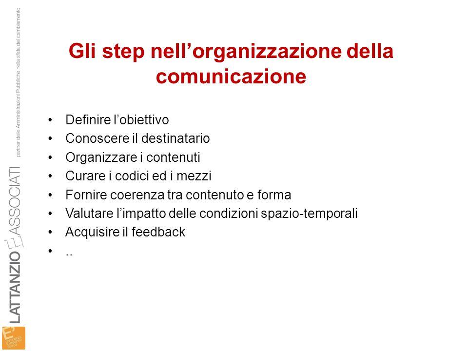 Gli step nellorganizzazione della comunicazione Definire lobiettivo Conoscere il destinatario Organizzare i contenuti Curare i codici ed i mezzi Forni