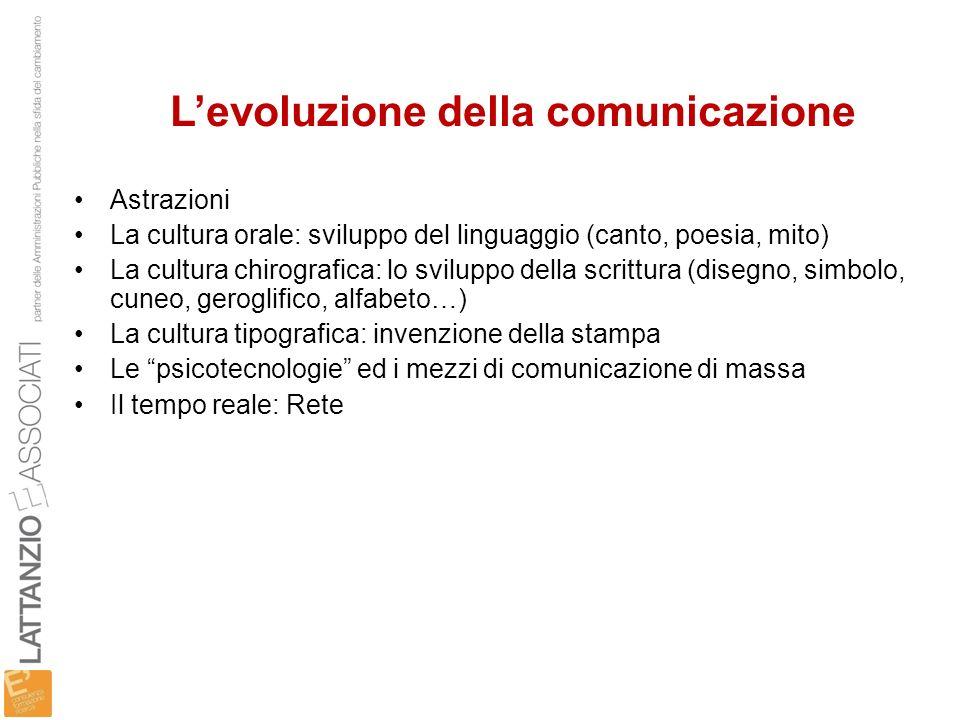 Levoluzione della comunicazione Astrazioni La cultura orale: sviluppo del linguaggio (canto, poesia, mito) La cultura chirografica: lo sviluppo della