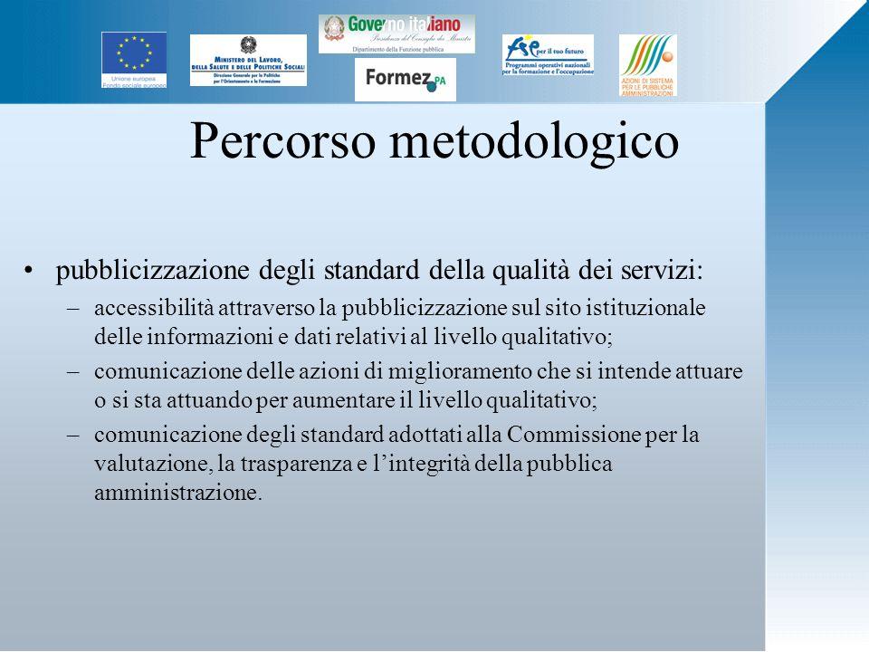 Percorso metodologico pubblicizzazione degli standard della qualità dei servizi: –accessibilità attraverso la pubblicizzazione sul sito istituzionale