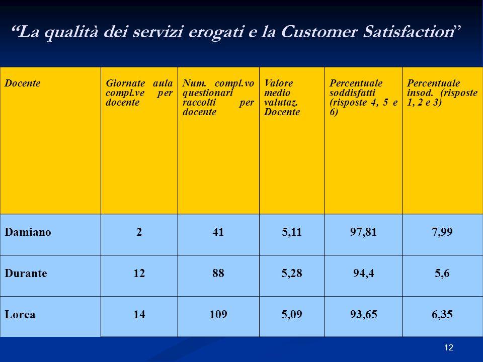 12 La qualità dei servizi erogati e la Customer Satisfaction Docente Giornate aula compl.ve per docente Num.
