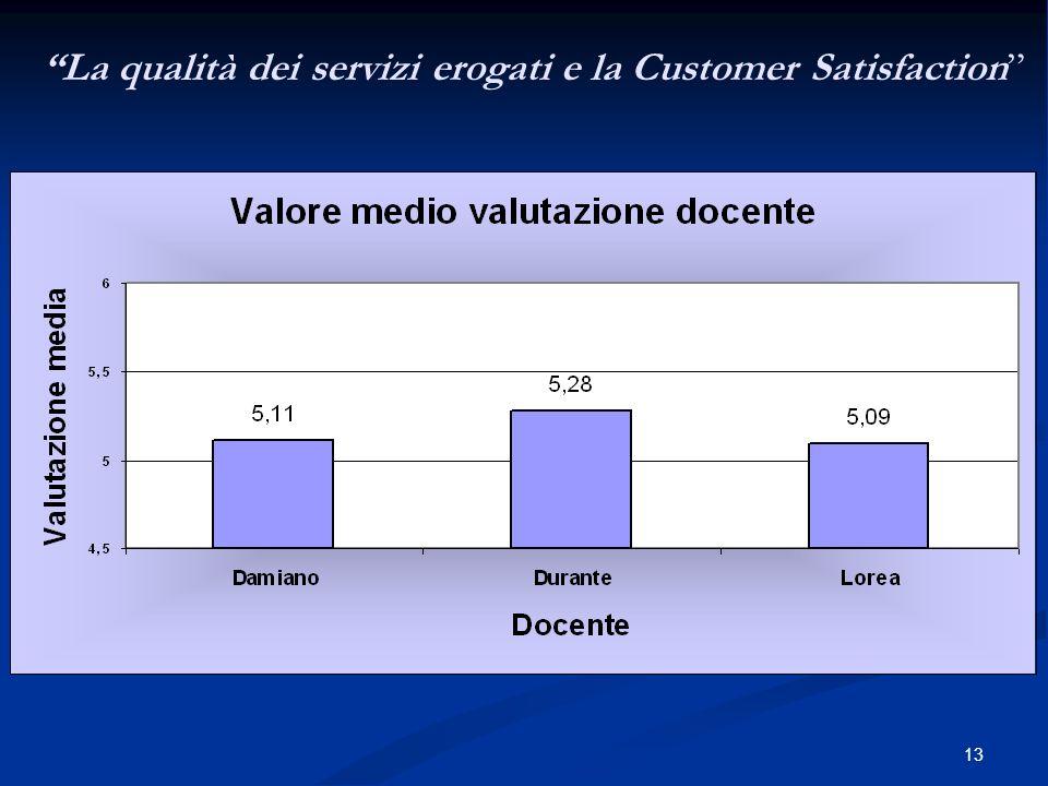 13 La qualità dei servizi erogati e la Customer Satisfaction