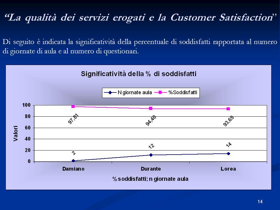 14 La qualità dei servizi erogati e la Customer Satisfaction Di seguito è indicata la significatività della percentuale di soddisfatti rapportata al numero di giornate di aula e al numero di questionari.