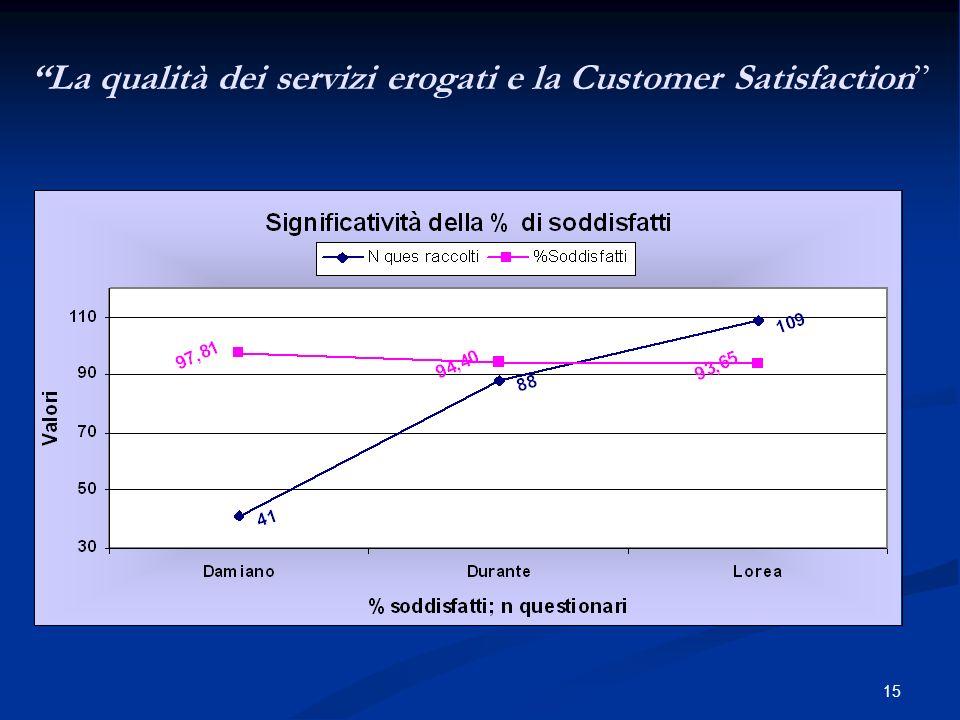 15 La qualità dei servizi erogati e la Customer Satisfaction