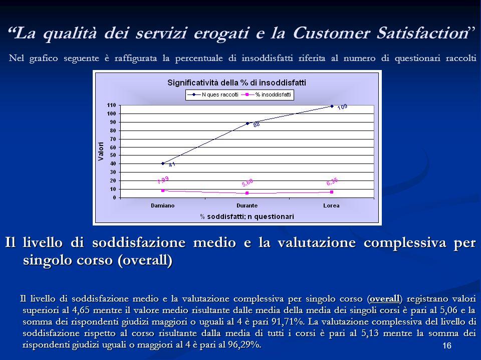 16 La qualità dei servizi erogati e la Customer Satisfaction Nel grafico seguente è raffigurata la percentuale di insoddisfatti riferita al numero di questionari raccolti.