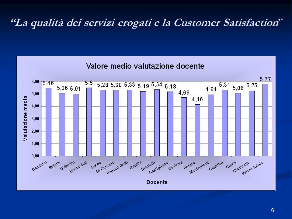 6 La qualità dei servizi erogati e la Customer Satisfaction