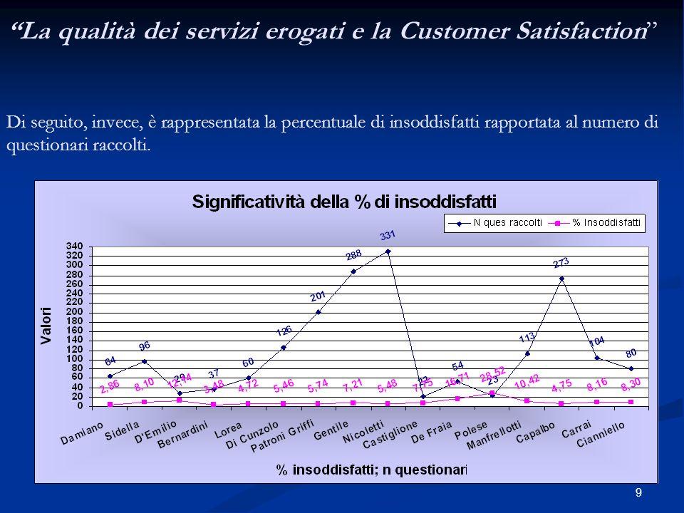 9 La qualità dei servizi erogati e la Customer Satisfaction Di seguito, invece, è rappresentata la percentuale di insoddisfatti rapportata al numero di questionari raccolti.