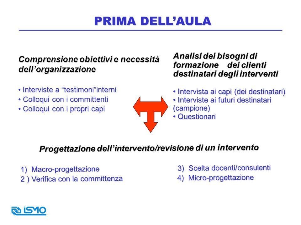 PRIMA DELLAULA Comprensione obiettivi e necessità dellorganizzazione Interviste a testimoniinterni Colloqui con i committenti Colloqui con i committen