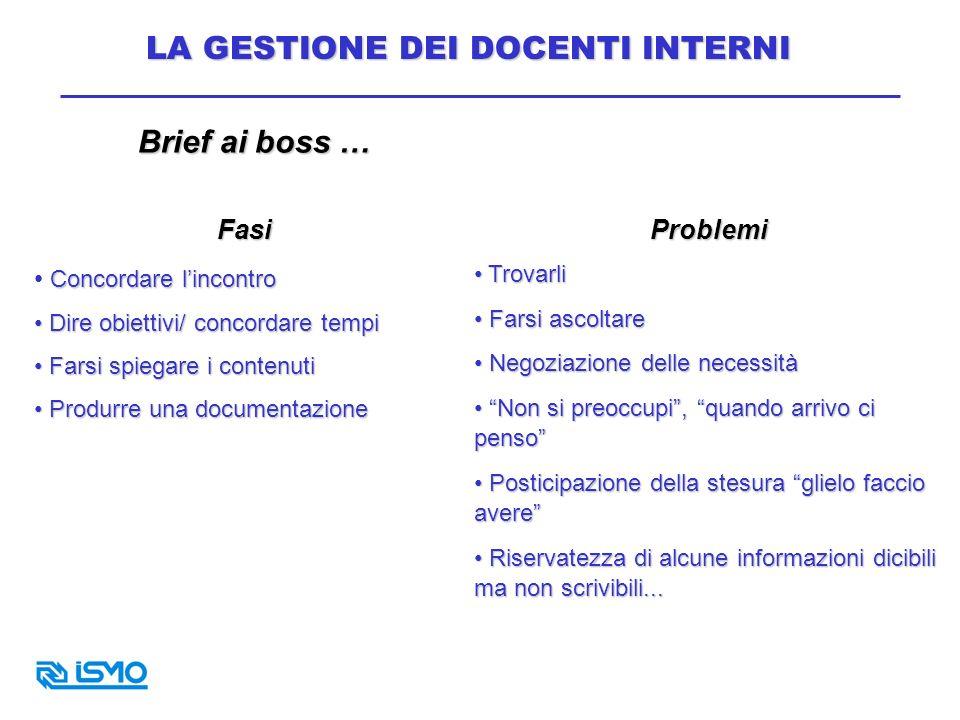 Brief ai boss … Fasi Concordare lincontro Dire obiettivi/ concordare tempi Dire obiettivi/ concordare tempi Farsi spiegare i contenuti Farsi spiegare
