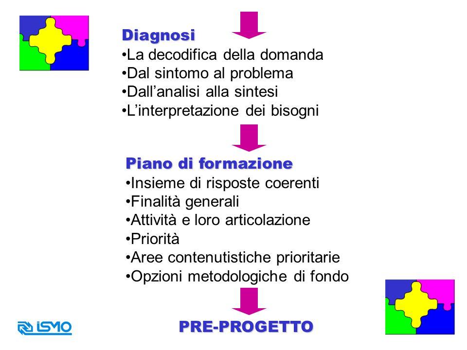 Diagnosi La decodifica della domanda Dal sintomo al problema Dallanalisi alla sintesi Linterpretazione dei bisogni Piano di formazione Insieme di risp