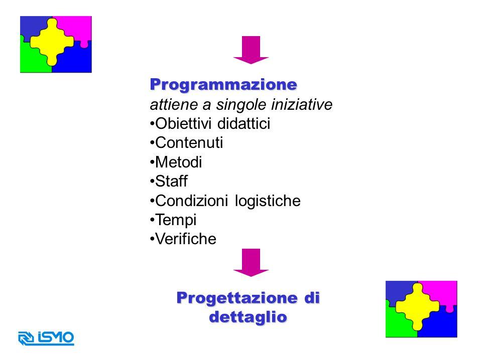 Programmazione attiene a singole iniziative Obiettivi didattici Contenuti Metodi Staff Condizioni logistiche Tempi Verifiche Progettazione di dettagli