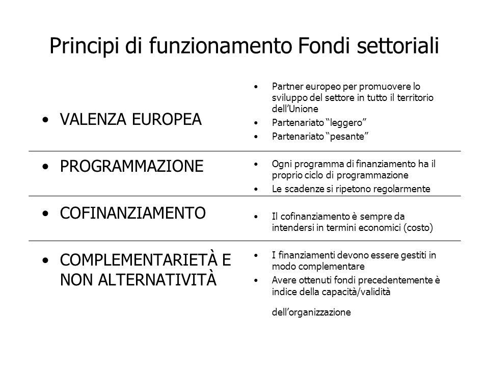 Principi di funzionamento Fondi settoriali VALENZA EUROPEA PROGRAMMAZIONE COFINANZIAMENTO COMPLEMENTARIETÀ E NON ALTERNATIVITÀ Partner europeo per pro