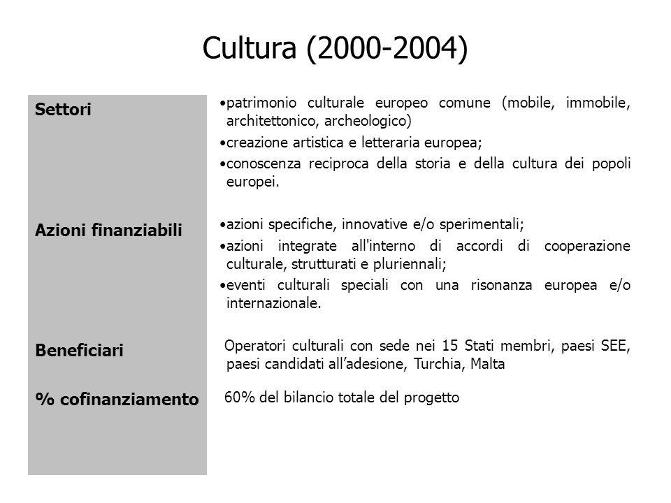 Cultura (2000-2004) Settori Azioni finanziabili Beneficiari % cofinanziamento patrimonio culturale europeo comune (mobile, immobile, architettonico, a