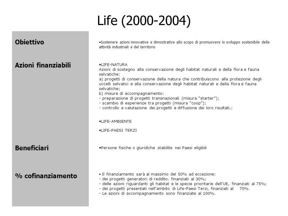 Life (2000-2004) Obiettivo Azioni finanziabili Beneficiari % cofinanziamento Sostenere azioni innovative e dimostrative allo scopo di promuovere lo sv