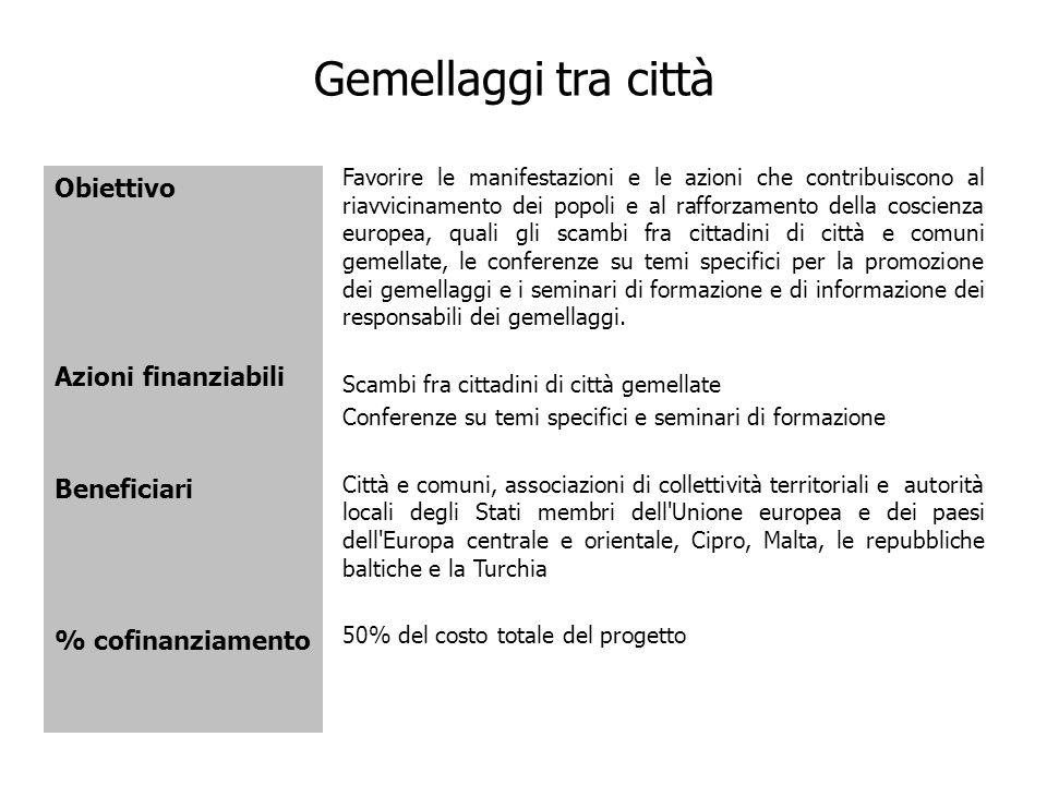 Gemellaggi tra città Obiettivo Azioni finanziabili Beneficiari % cofinanziamento Favorire le manifestazioni e le azioni che contribuiscono al riavvici
