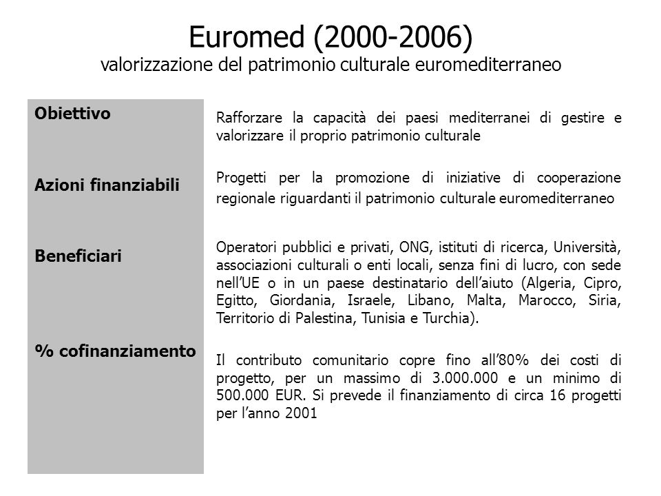 Euromed (2000-2006) valorizzazione del patrimonio culturale euromediterraneo Obiettivo Azioni finanziabili Beneficiari % cofinanziamento Rafforzare la