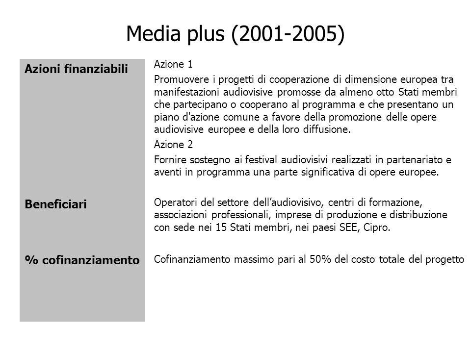 Media plus (2001-2005) Azioni finanziabili Beneficiari % cofinanziamento Azione 1 Promuovere i progetti di cooperazione di dimensione europea tra mani