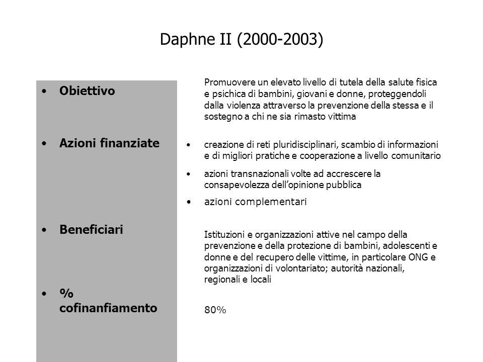 Daphne II (2000-2003) Obiettivo Azioni finanziate Beneficiari % cofinanfiamento Promuovere un elevato livello di tutela della salute fisica e psichica