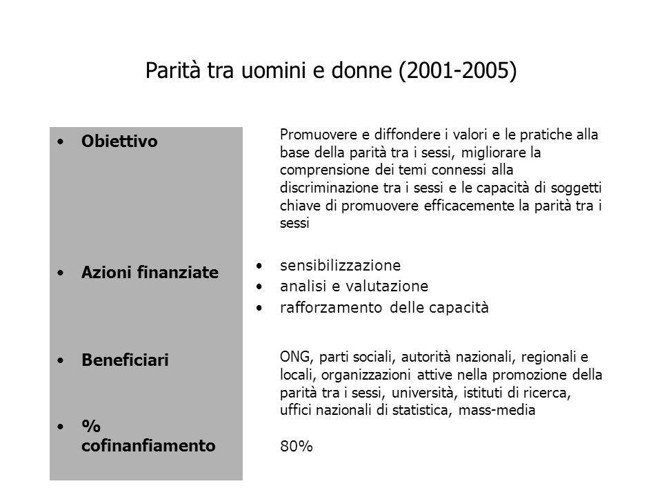 Parità tra uomini e donne (2001-2005) Obiettivo Azioni finanziate Beneficiari % cofinanfiamento Promuovere e diffondere i valori e le pratiche alla ba