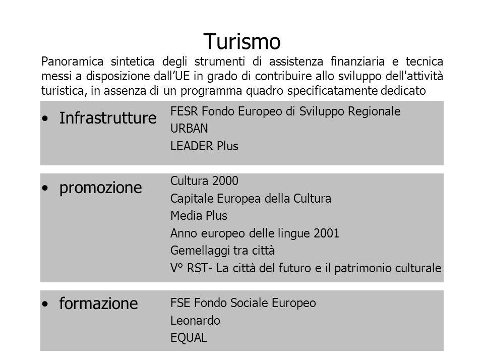 Turismo Panoramica sintetica degli strumenti di assistenza finanziaria e tecnica messi a disposizione dallUE in grado di contribuire allo sviluppo del
