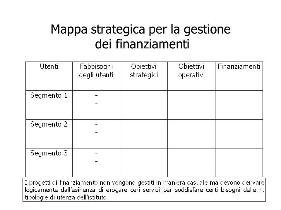 Mappa strategica per la gestione dei finanziamenti