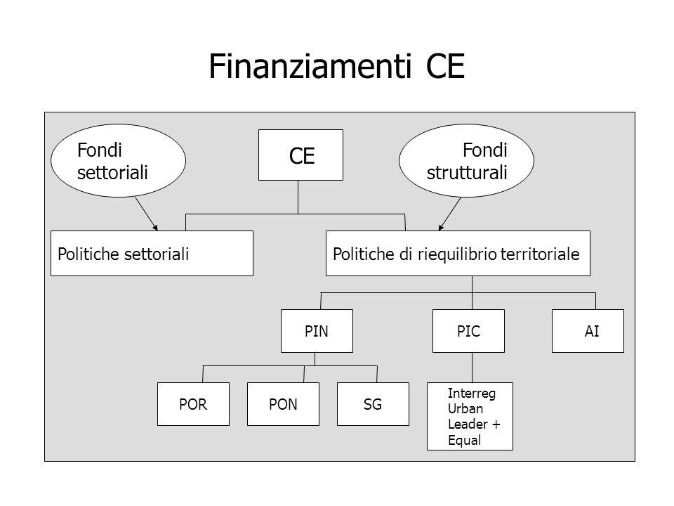 Finanziamenti CE CE Politiche settorialiPolitiche di riequilibrio territoriale PINPIC AI Fondi settoriali Fondi strutturali PORPONSG Interreg Urban Le