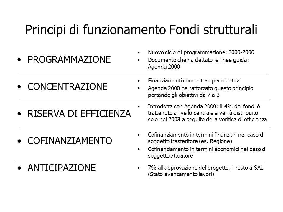 Principi di funzionamento Fondi strutturali PROGRAMMAZIONE CONCENTRAZIONE RISERVA DI EFFICIENZA COFINANZIAMENTO ANTICIPAZIONE Nuovo ciclo di programma