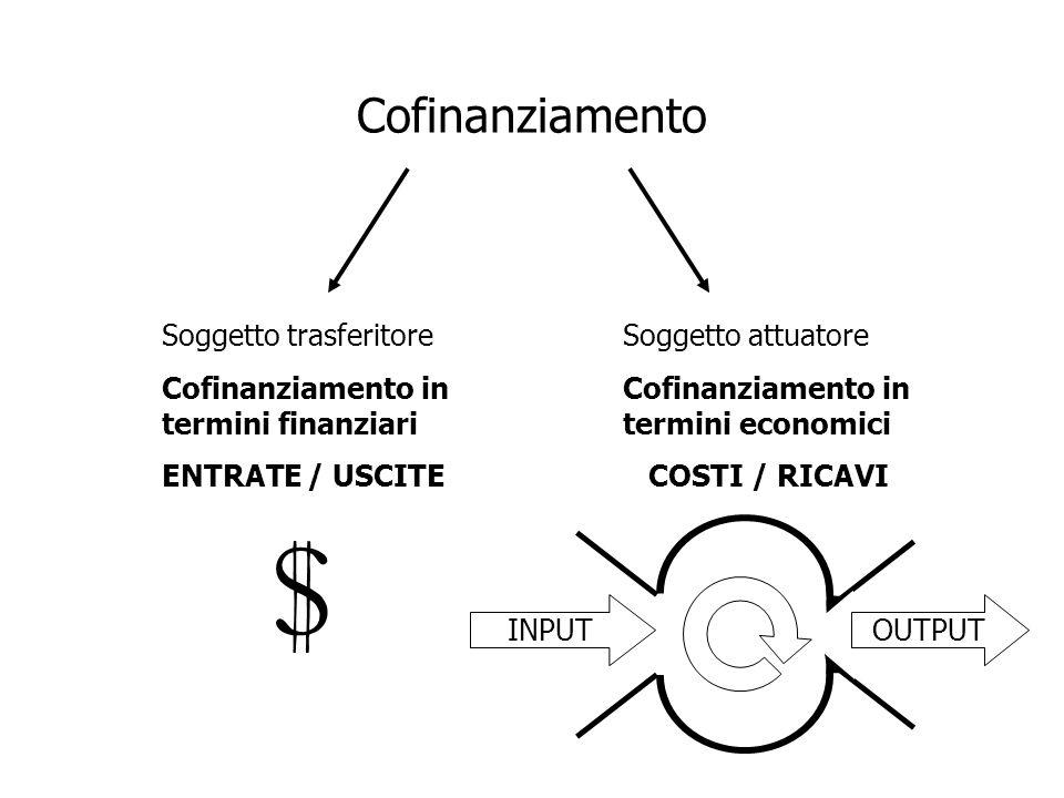 Cofinanziamento Soggetto trasferitore Cofinanziamento in termini finanziari ENTRATE / USCITE Soggetto attuatore Cofinanziamento in termini economici C