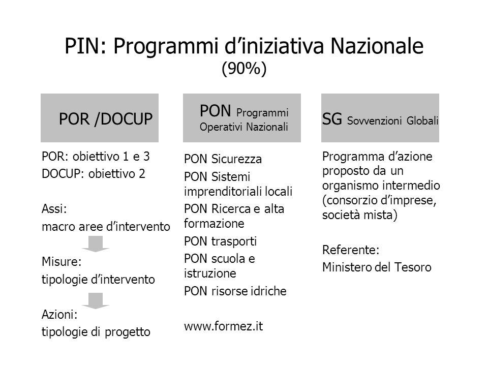 PIN: Programmi diniziativa Nazionale (90%) POR /DOCUP POR: obiettivo 1 e 3 DOCUP: obiettivo 2 Assi: macro aree dintervento Misure: tipologie dinterven