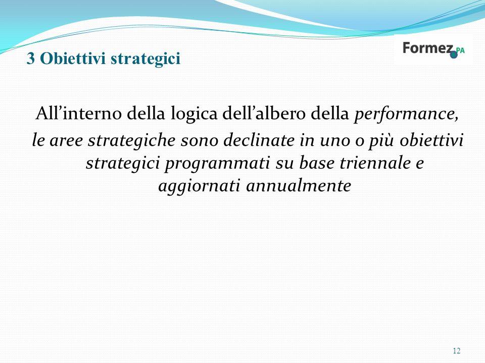 3 Obiettivi strategici Allinterno della logica dellalbero della performance, le aree strategiche sono declinate in uno o più obiettivi strategici programmati su base triennale e aggiornati annualmente 12