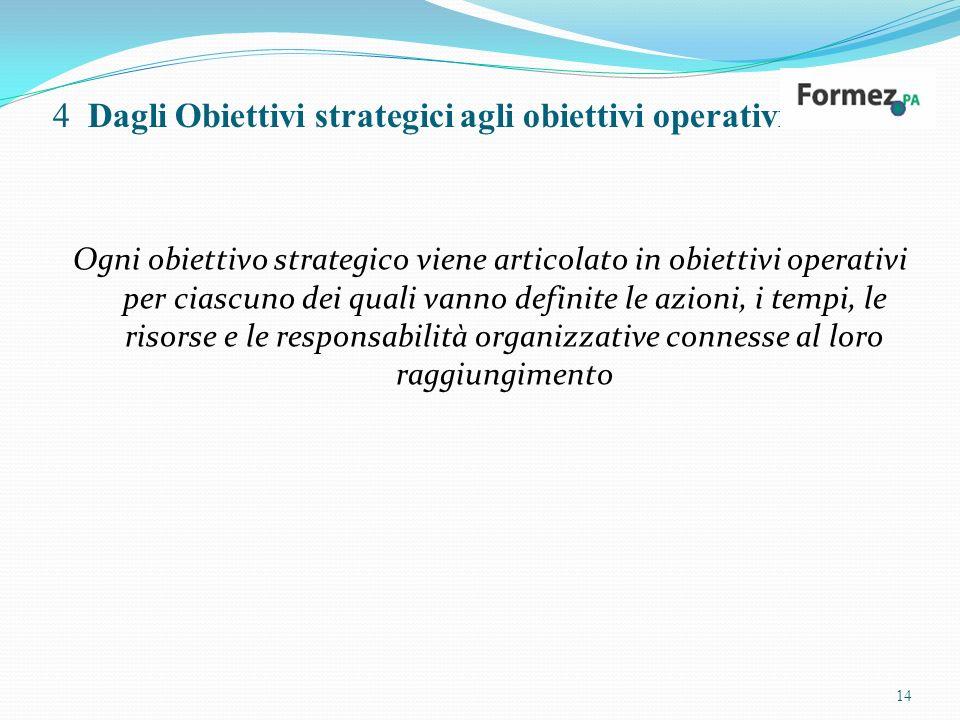 4 Dagli Obiettivi strategici agli obiettivi operativi Ogni obiettivo strategico viene articolato in obiettivi operativi per ciascuno dei quali vanno definite le azioni, i tempi, le risorse e le responsabilità organizzative connesse al loro raggiungimento 14