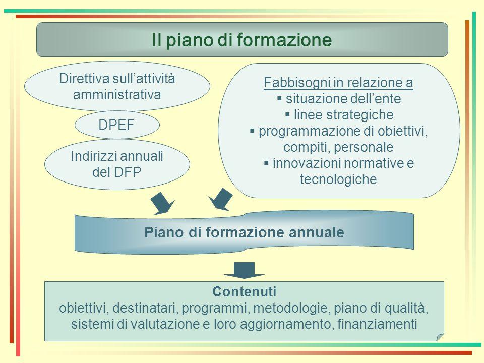 Il piano di formazione Direttiva sullattività amministrativa DPEF Indirizzi annuali del DFP Fabbisogni in relazione a situazione dellente linee strate