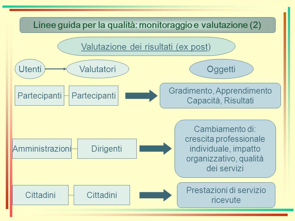 Linee guida per la qualità: monitoraggio e valutazione (2) Valutazione dei risultati (ex post) Utenti Valutatori Partecipanti Cittadini Amministrazion