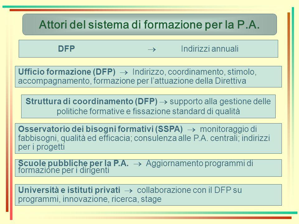 Attori del sistema di formazione per la P.A. DFP Indirizzi annuali Ufficio formazione (DFP) Indirizzo, coordinamento, stimolo, accompagnamento, formaz