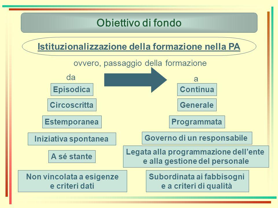 Obiettivo di fondo Istituzionalizzazione della formazione nella PA ovvero, passaggio della formazione EpisodicaContinua CircoscrittaGenerale Estempora