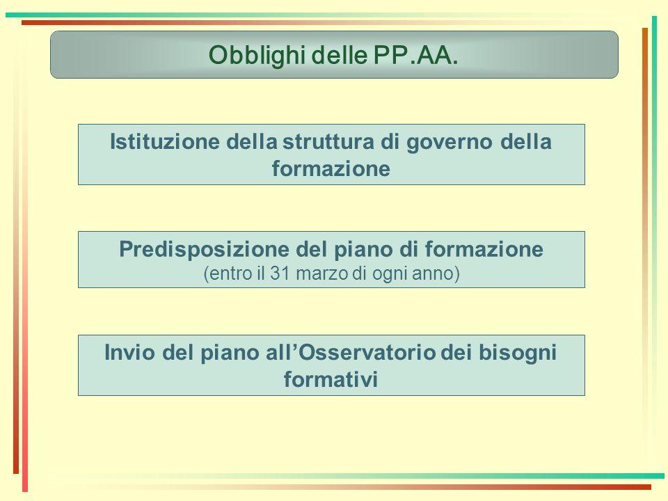 Obblighi delle PP.AA. Istituzione della struttura di governo della formazione Predisposizione del piano di formazione (entro il 31 marzo di ogni anno)