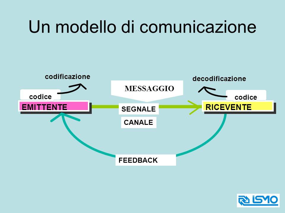 EMITTENTE RICEVENTE MESSAGGIO SEGNALE CANALE FEEDBACK codificazione decodificazione codice Un modello di comunicazione