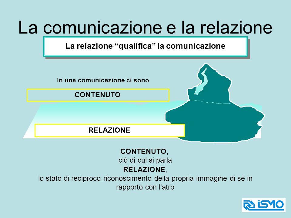 In una comunicazione ci sono La relazione qualifica la comunicazione CONTENUTO, ciò di cui si parla RELAZIONE, lo stato di reciproco riconoscimento de