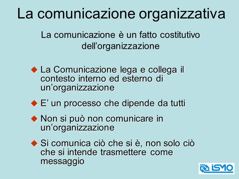 La Comunicazione lega e collega il contesto interno ed esterno di unorganizzazione La Comunicazione lega e collega il contesto interno ed esterno di u