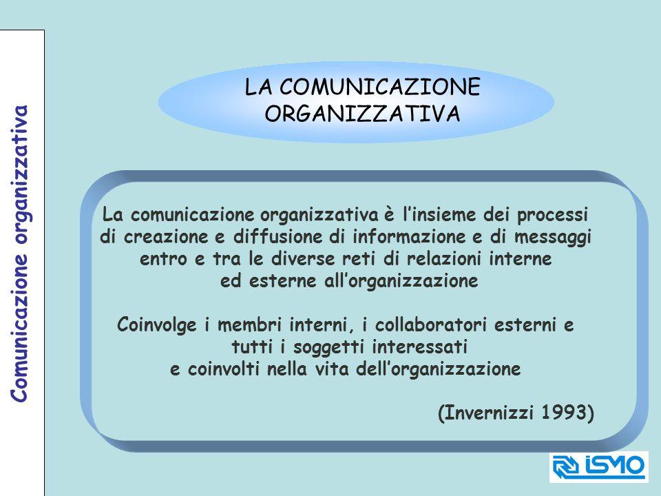 LA COMUNICAZIONE ORGANIZZATIVA La comunicazione organizzativa è linsieme dei processi di creazione e diffusione di informazione e di messaggi entro e